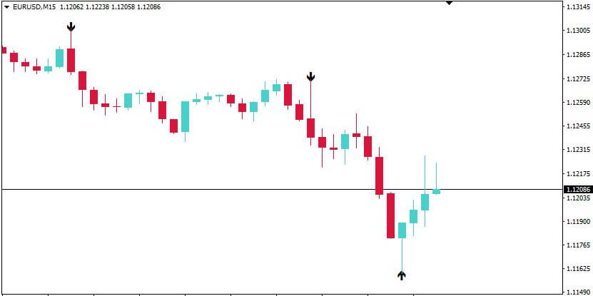 BOSTS indicator for binary trading