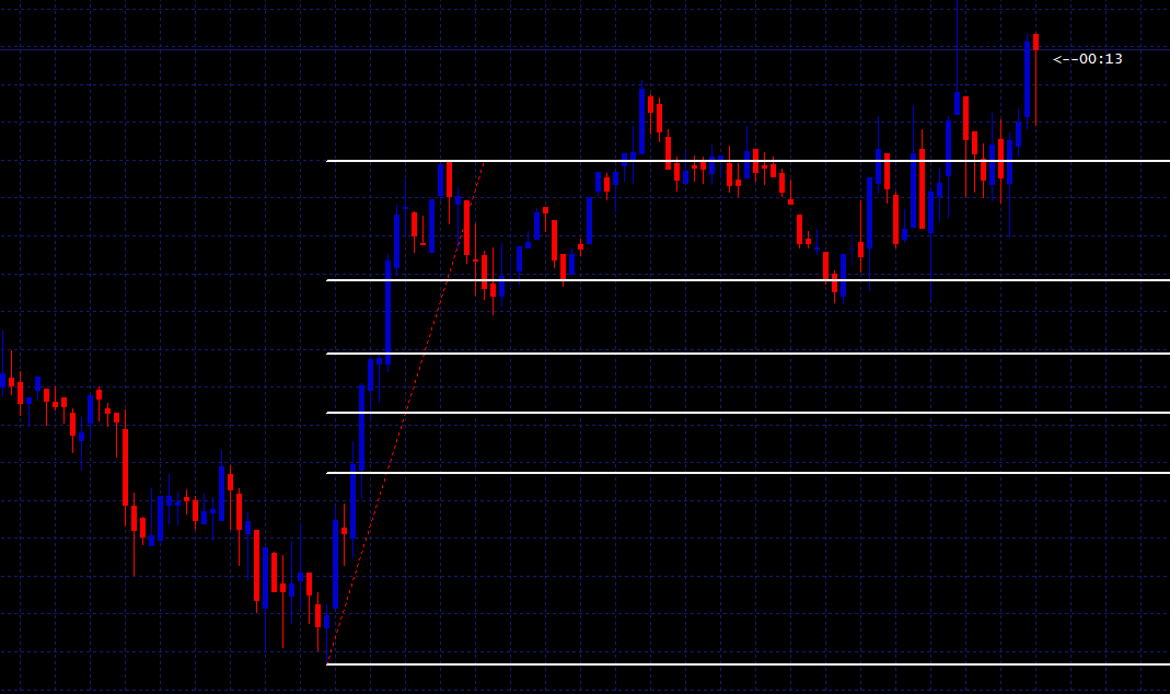 Fibonacci strategy for binary options