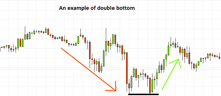 chart with a double bottom pattern