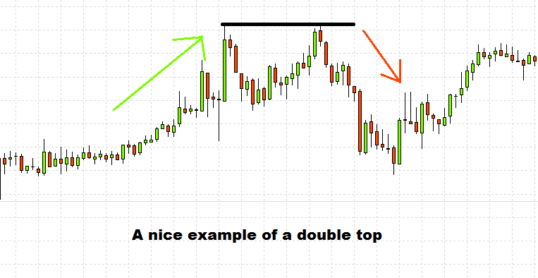 Double up in binary options
