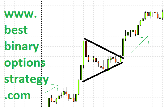 Binary options trading patterns