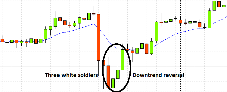 Three whit soldiers pattern on a real chart
