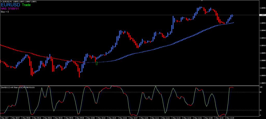 HGI v2 binary trading strategy