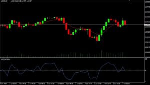 Simple options trading system
