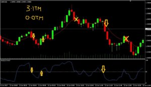 New strategy binary options
